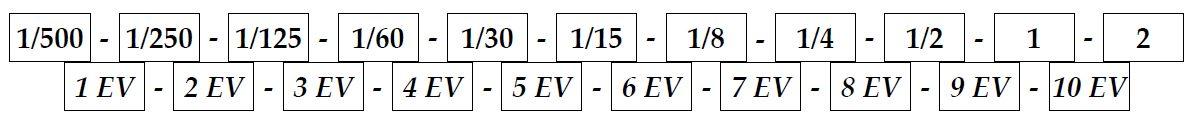 Zdjęcia HDR - tabela pomocnicza