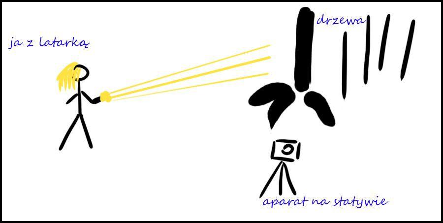 malowanie światłem latarki