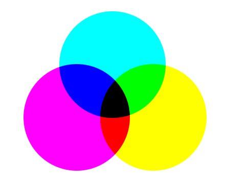 Mieszanie kolorów CMY