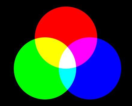 mieszanie kolorów RGB