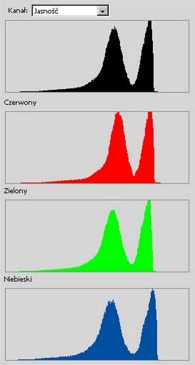 Jak zrozumieć histogram